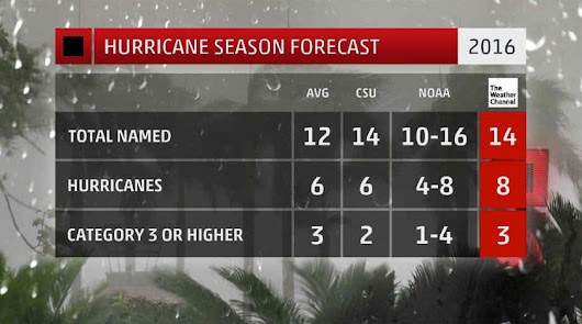 Updated Atlantic Hurricane Season Outlook Predicts 2016 Will Be More Active Than 2015 | The Weather Channel