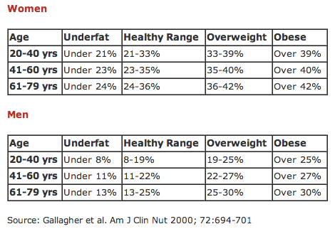 body fat percentage skinfold measurements
