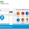 VMware extends the hybrid cloud with Amazon Web Services (AWS) - IVOBEERENS.nl
