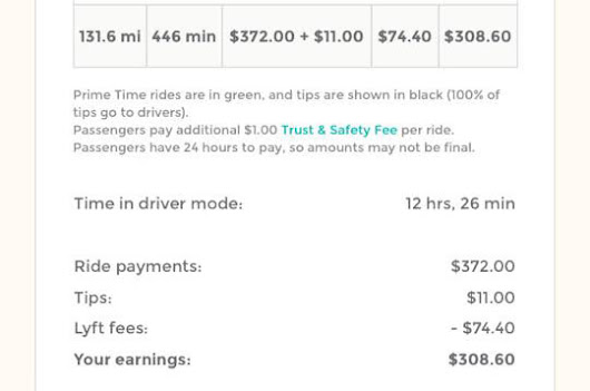 How much do Lyft drivers really make? Proof of income inside