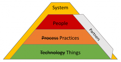 System People Practices Partners Things  | The IT Skeptic