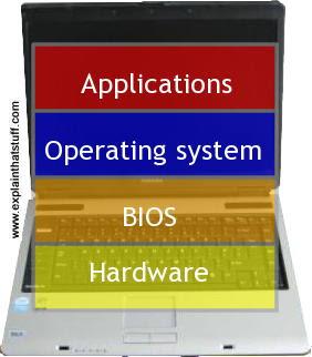 A arquitetura de computador típico que liga o hardware para as aplicações através da BIOS e do sistema operacional.