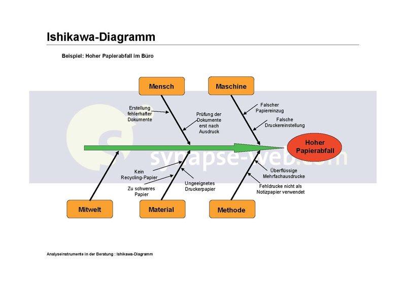 Ishikawa_Diagramm