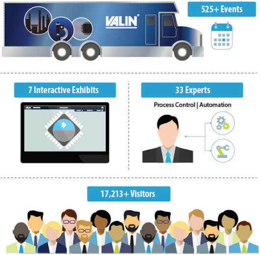 Resources | Mobile Technology Vehicle | Valin