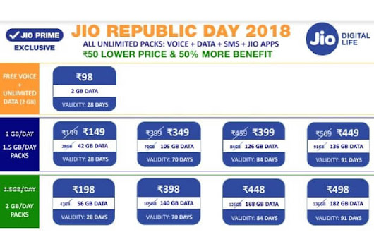 Jio Republic Day 2018 Offer to More Give 4G Data With 1GB