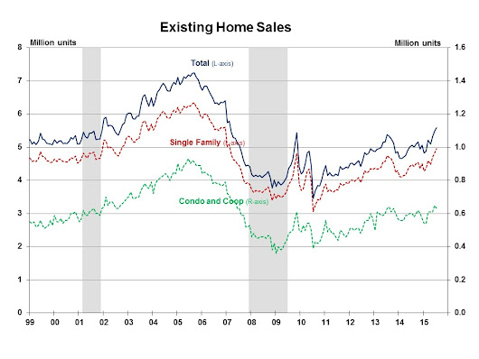 Existing Sales Grow - Except for First-Time Buyers