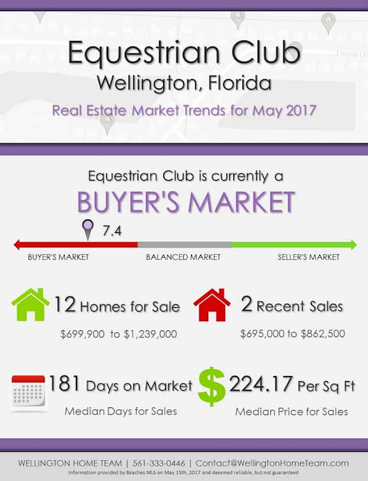 Equestrian Club Wellington, FL Real Estate Market Trends | MAY 2017