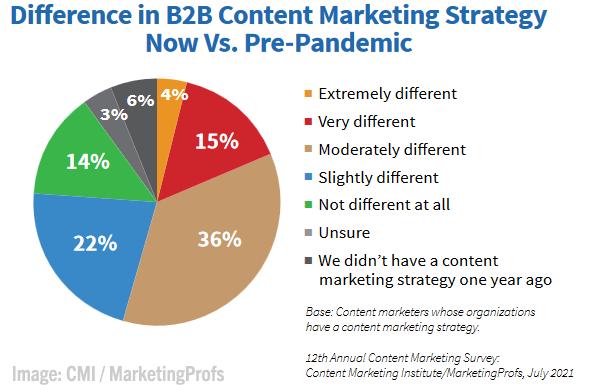 B2B Marketing News: B2B Tech Spending Rises, Twitter's New Ad Features, Marketers See Diversity Progress, & New B2B Content Marketing Study