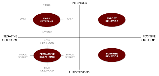 Uncovering Dark Patterns in Persuasive Technology