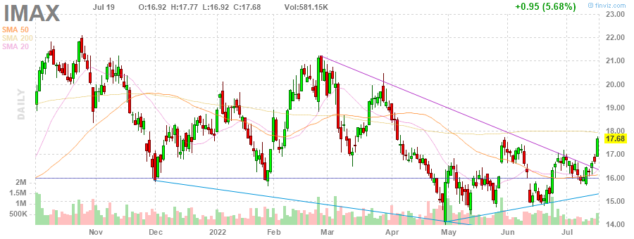 IMAX IMAX Corporation daily Stock Chart