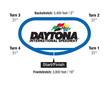 Washington Auto Racing on Auto Racing   Nascar   Tracks   Daytona International Speedway