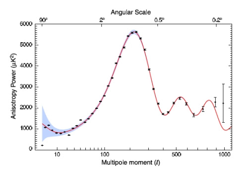 The Angular Power Spectrum of the Cosmic Microwave Background