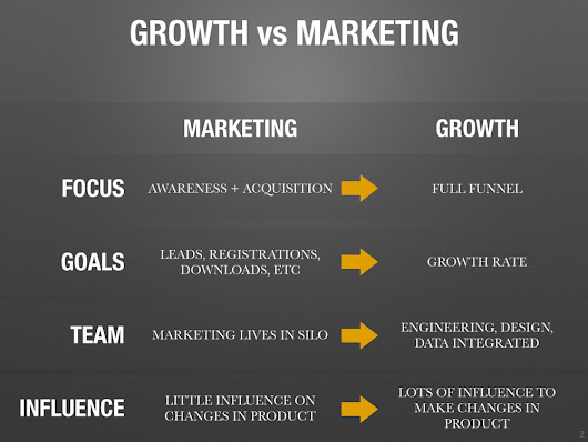 Growth vs Marketing vs Product