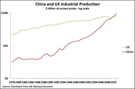 13 08 25 Chart 1 US & China Industrial Production