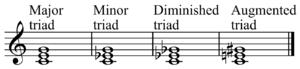 Description of triads