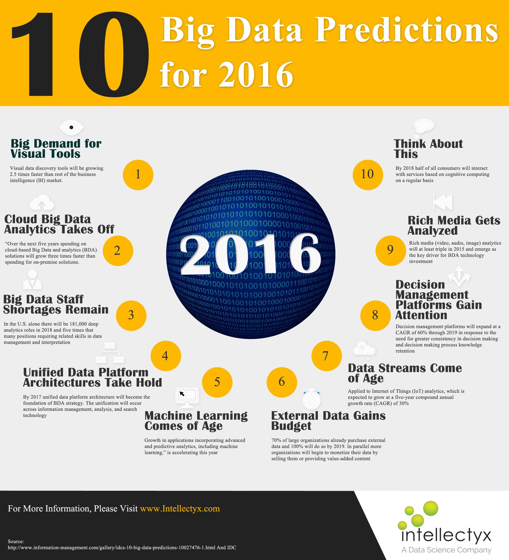 10 Big Data Predictions for 2016