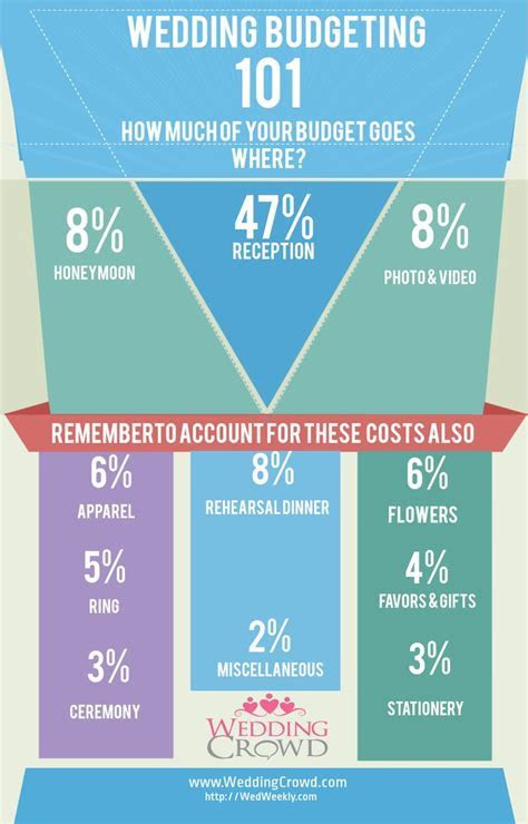 1000  ideas about Wedding Budget Breakdown on Pinterest