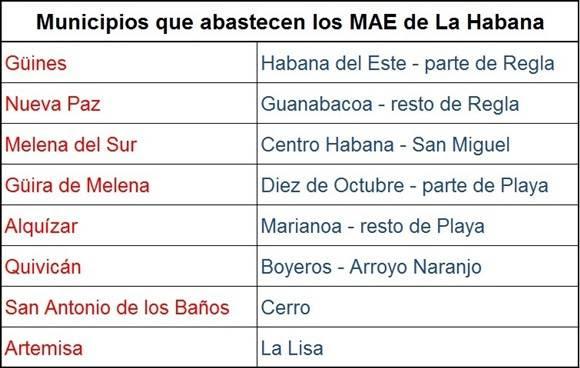 Municipios de Artemisa y Mayabeque que abastecen a los mercados estatales de La Habana. Autor: Cubadebate.