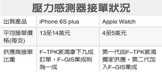 iPhone 6S Plus avrà il Force Touch