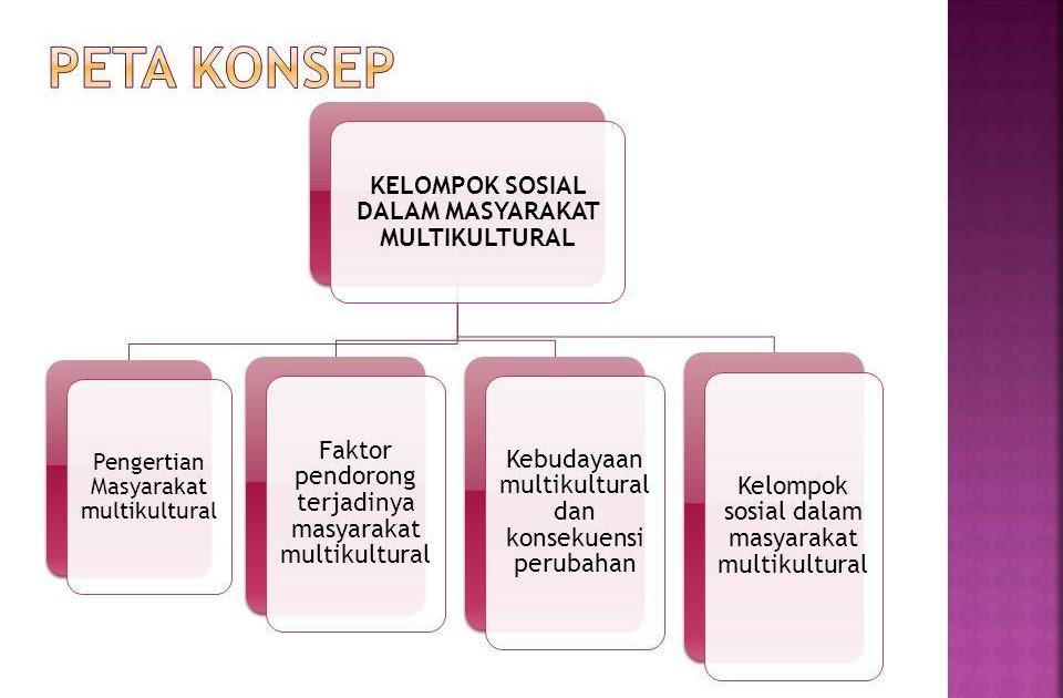 Makalah Perkembangan Kelompok Sosial Dalam Masyarakat Multikultural