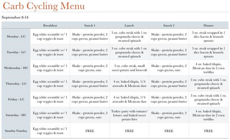 Carb Cycling Diet Plan Example - Plus belle la vie (PBLV)
