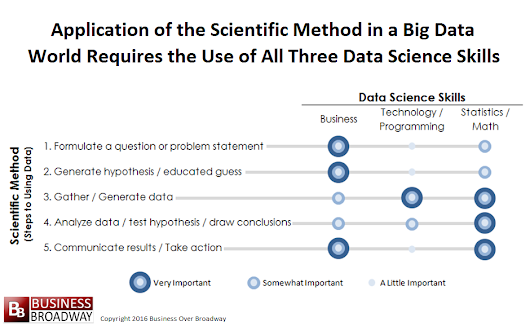 Maximizing the Impact of Data Science Using the Scientific Method