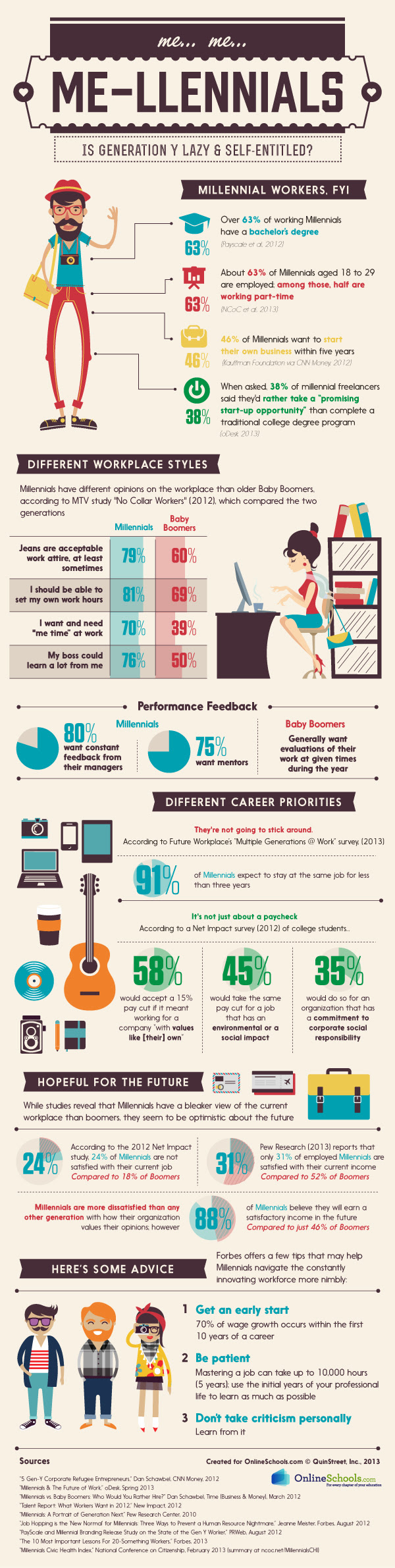 Infographic: Millennials Is Gen Y Really Lazy And Self Entitled?