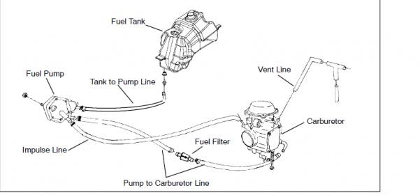 32 Polaris Fuel Pump Hose Diagram