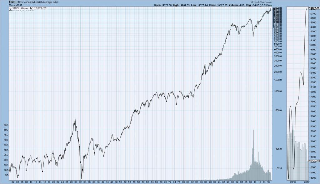 DJIA 1900-January 20 2017