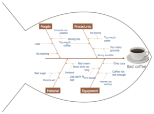 Nothing Fishy Here Why The Fishbone Diagram Makes Sense For Root Cause Analysis Nwcpe