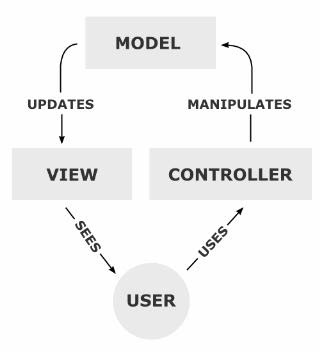 Model View Controller (MVC) ~ Salesforce Learning Guide