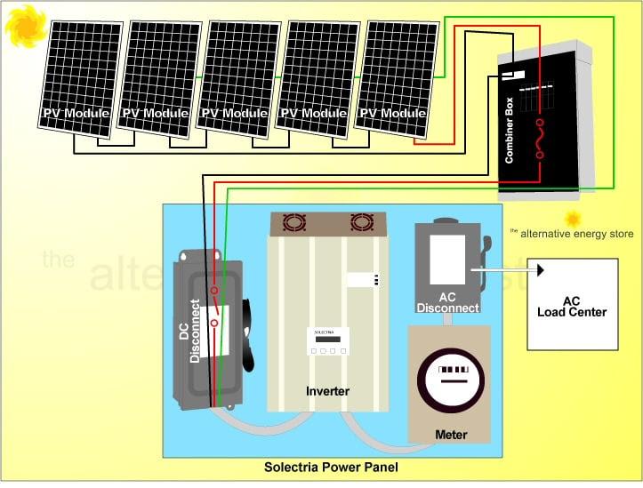 grid tie solar panel wiring diagram solar energy installation, panel: grid tie solar system ...