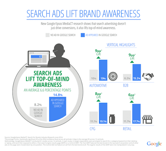 What is the impact of Adwords PPC advertising on brand awareness? - Smart Insights Digital Marketing Advice