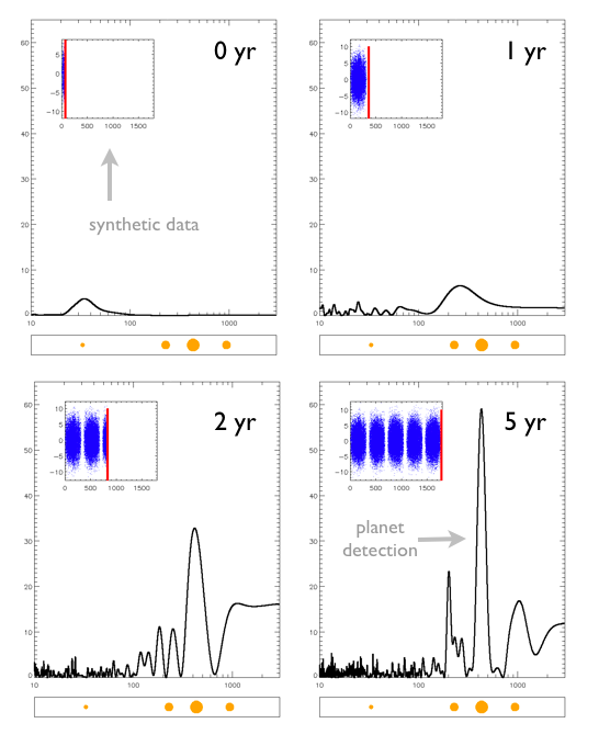 Fig. 5. How nightly observations over 5 years build that periodogram for a simulated Alpha Centauri B planetary system