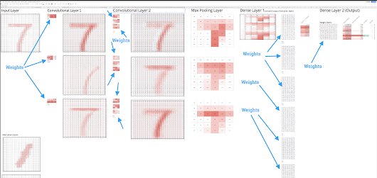Building a Deep Neural Net In Google Sheets – Towards Data Science