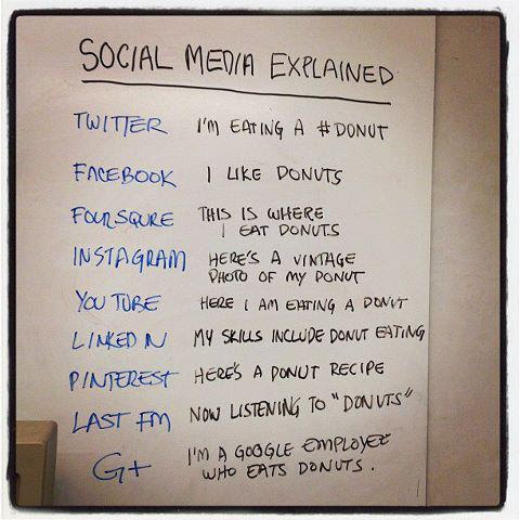 Friday Web Marketing Funny - Social Media Explained