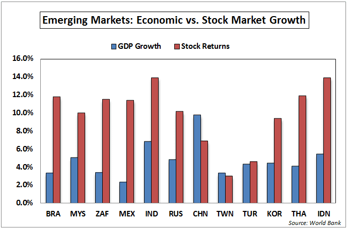 The Best & Worst Part About Investing in Emerging Markets