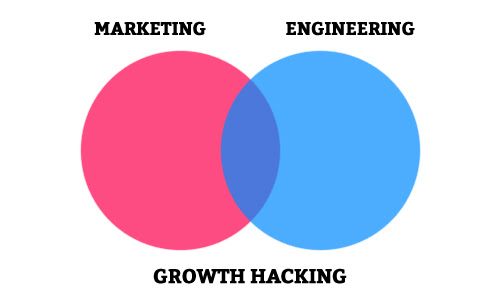 Growth Hacking: The Tale of a Marketer Who Writes Code