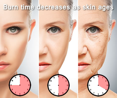 Burn time decreases as skin ages
