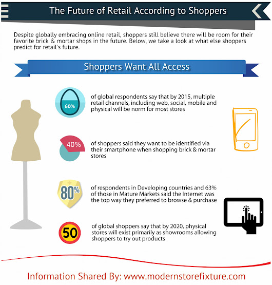 The Future of Retail According to Shoppers | Visual.ly