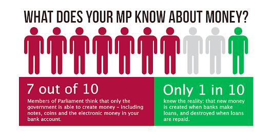 POLL RESULTS: Only 1 out of 10 MPs understand that banks create money - Positive Money