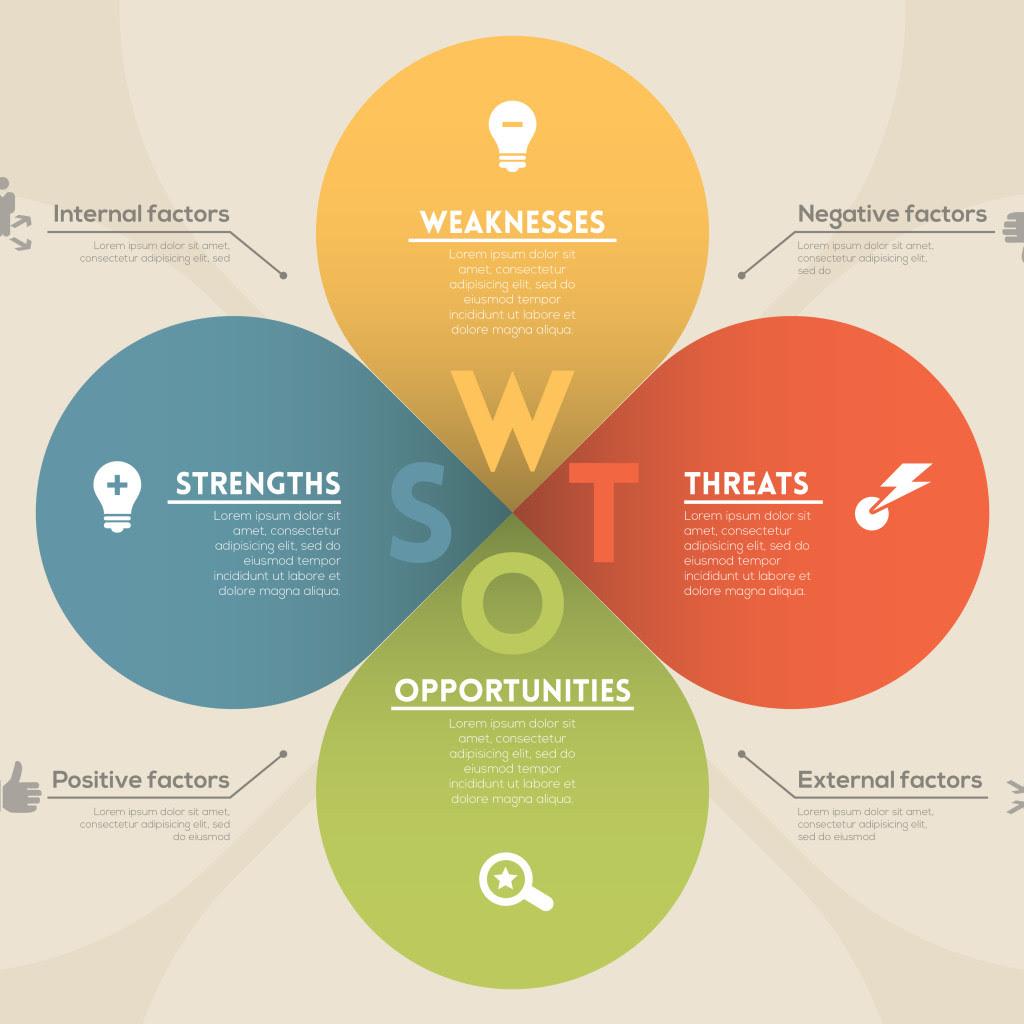 the startup garage business planning swot analysis1