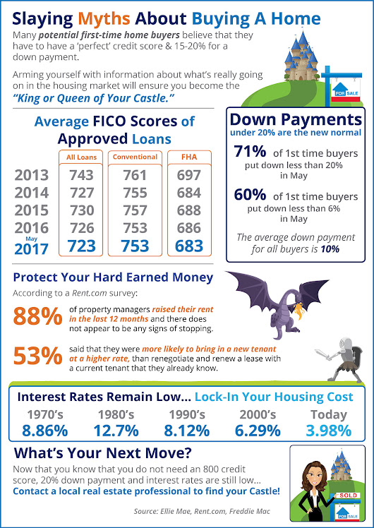 Rockville King Farm MD | Home Buying Myths Slayed [INFOGRAPHIC]