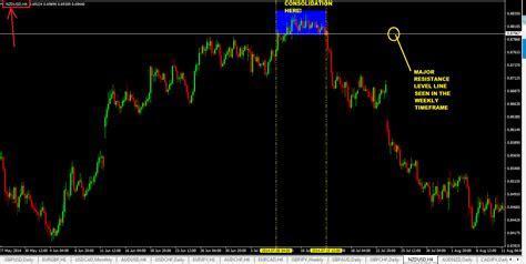 Forex lines 7 zip