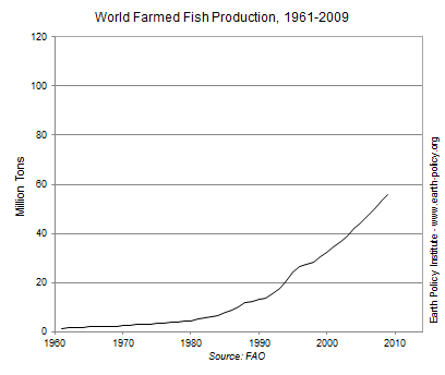 World Farmed Fish Production, 1961-2009