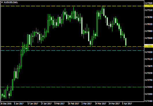 AUD/USD In Lengthy Double Top After Short Uptrend