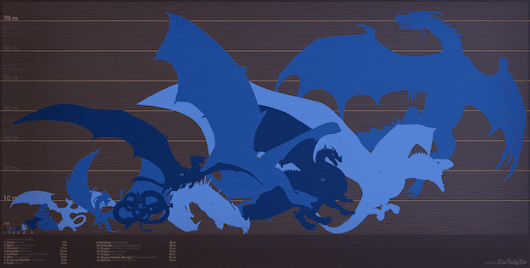 The size of Game of Thrones dragons compared