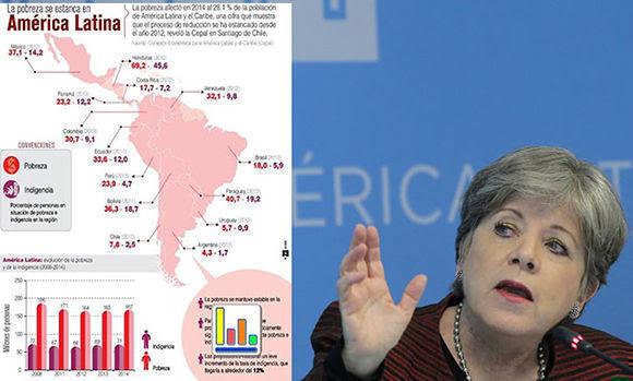 """La secretaria ejecutiva de la (CEPAL) Alicia Bárcena Ibarra habla hoy, miércoles 20 de diciembre de 2017, durante la presentación del informe """"Panorama Social de América Latina 2017"""" en la Ciudad de México (México). La pobreza aumentó en América Latina durante 2016, alcanzando el 30,7 % de la población regional -unos 186 millones de personas- y después de una década de reducción en la mayoría de países, alertó hoy la Cepal. En la presentación del informe """"Panorama Social de América Latina 2017"""" en la Ciudad de México, la secretaria ejecutiva de la Comisión Económica para América Latina y el Caribe (Cepal), Alicia Bárcena, señaló que en 2016 el número de personas en la pobreza llegó a 186 millones, incluyendo 61 millones en situación de pobreza extrema. EFE/Mario Guzmán"""