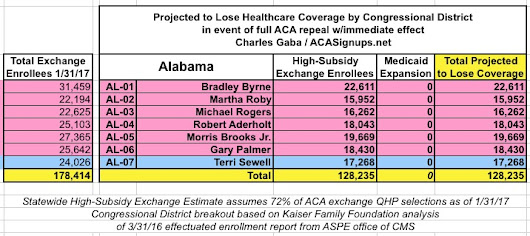 UPDATED: How many could lose coverage in your CONGRESSIONAL DISTRICT?