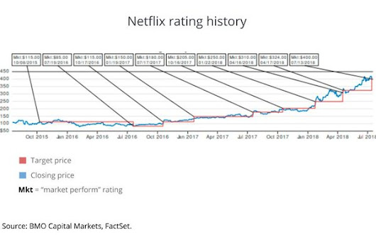 Netlix Reports Tepid Sub Growth, Analyst Upgrades It to 'Outperform'